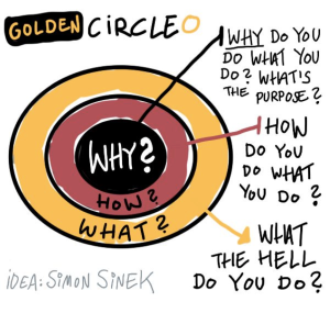 Simon Sinek - Golden Circle